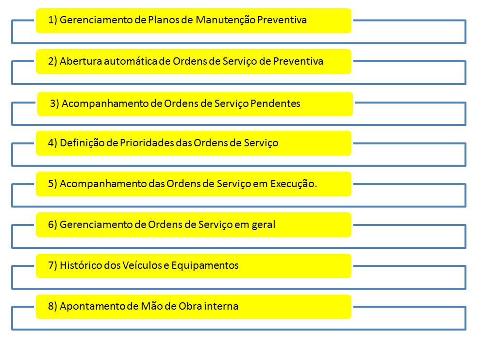 Funções do Módulo de Manutenção - Parte 1